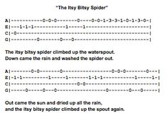 The Itsy Bitsy Spider Ukulele Fingerpicking Pattern