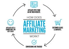 Affiliate Marketing- How Long Before You Can Make Money?