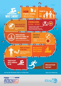 Why Swim? infographic - Learn more about Phil Newsum and his swimming mastery go. - swimming is life - Swimming Benefits, Swimming Tips, Swimming Diving, Keep Swimming, Swimming Motivation, Competitive Swimming, Diabetes Treatment Guidelines, Swim Team, Nutrition