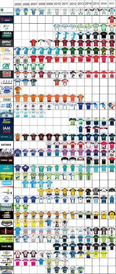 As with previous years, I've updated my graphic of team jerseys so that it now covers from 2005 to a whopping 13 years. The march of the increasingly black kits can now been seen much m… Ways To Stay Healthy, Scooter Girl, Cycling Tips, Bicycle Race, Cycling Jerseys, Bicycle Jerseys, Cycling Outfit, Cycling Clothing, Boruto