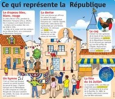 Components de la repúblique symbols of France Ap French, French History, French Teaching Resources, Teaching French, French Phrases, French Words, Learn French Fast, French Symbols, French Practice