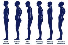 3 MOST COMMON POSTURE PROBLEMS – IMPROVE YOUR BODY`S ALIGNMENT http://www.petrifitness.com/3-most-common-posture-problems-improve-your-bodys-alignment/