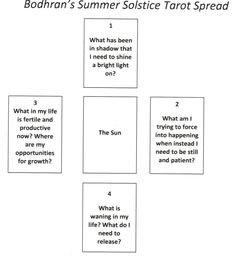 """Summer Solstice tarot spread Pull """"The Sun"""" from the deck and place it face up . Tarot Card Spreads, Tarot Cards, Tarot Astrology, Oracle Tarot, Spiritus, Tarot Card Meanings, Sabbats, Palmistry, Summer Solstice"""