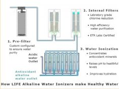 Infographic: How a water ionizer works. Water Facts, Water Ionizer, Healthy Water, Water Purification, For Your Health, Atoms, Forever Young, Bottles, Infographic