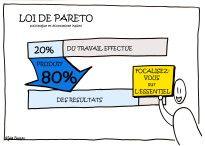 LOI_Pareto
