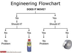 Funny pictures about Engineering Flowchart. Oh, and cool pics about Engineering Flowchart. Also, Engineering Flowchart photos. Aviation Quotes, Aviation Humor, Aviation Mechanic, Aviation Insurance, Pilot Humor, Nerd Humor, Geek Humour, Nerd Jokes, Funny Flow Charts