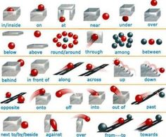 Prepositions - Learn and improve your English language with our FREE Classes. Call Karen Luceti or email kluceti to register for classes. Eastern Shore of Maryland.edu/esl. English Course, English Fun, English Tips, English Study, English Class, English Words, English Lessons, English Grammar, Teaching English