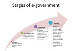 The UN E-Government Survey: Towards a More Citizen-Centric Approach FROM http://blogs.worldbank.org/publicsphere/node/5624