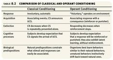 Classical -vs- Operant Conditioning