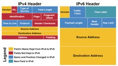 ipv4 vs ipv6 - Google Search