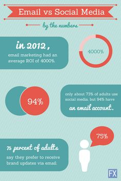 Email or Social Media? Which is more effective? #emailmarketing #socialmediamarketing