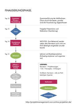 Pitch-Prozess bei einem Online-Projekt. Finalisierungsphase in einem Pitch-Prozess.