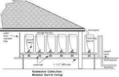 Good instructions on how to set up a modular rainwater collection system with used food grade plastic drums