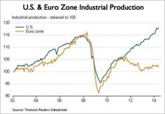 and eurozone industrial production - Although US is a service oriented economy Piano, Economics, Industrial, Pianos, Industrial Music, Finance