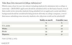 Evidence: This data is from a survey asking about if race should be taken into account in college admissions. The data source is from Gallup.com. Argument: According to the data, most people except for blacks believe that race should be a factor in the college admission process. As a result, I can use this data to strengthen my ethos in my p/p speech on getting rid of racial affirmative action in the college admission process.