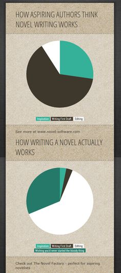 Pie Chart: How aspiring authors think novel writing works versus how it actually works