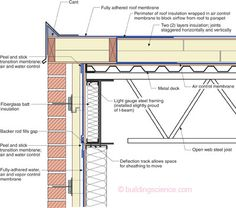 The Cantilevered Mini Parapet—Notice that air control layer continuity is achieved by wrapping the membrane over the building corner and then constructing the cantilevered portion of the parapet over the top of this air seal.