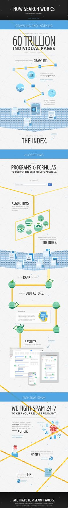 How Search Works   #Infographic #Search