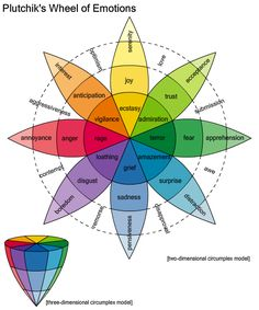 Visual depiction of emotions using colors. I like how the different shades show the intensity of the emotion and how the colors show interrelated feeling groups.