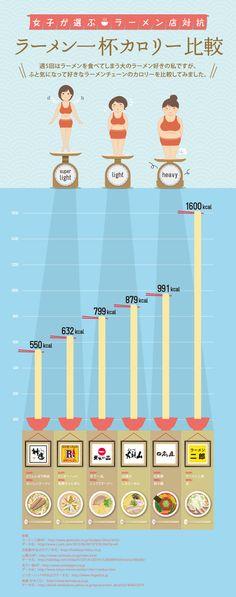 Caloric value of ramen popular among Japanese women