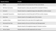 Valuation For Startups — 9 Methods Explained – Stéphane Nasser – Medium