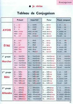 French Language Basics, French Basics, French Language Lessons, French Language Learning, Useful French Phrases, Basic French Words, How To Speak French, Learn French, French Flashcards