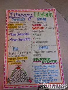 Literary Elements Anchorchart