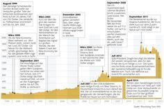 Jahrelang ging der Goldpreis stetig hoch, nun kam für viele Anleger das böse Erwachen