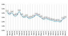 The credit quality of lease financing weakened in March.