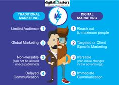 Facebook Marketing, Social Media Marketing, Digital Marketing Channels, Digital India, Traditional Market, Website Development Company, Mobile App Design, Build Your Brand