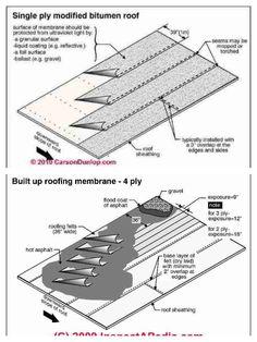 1000 Images About Details On Pinterest Roof Flashing