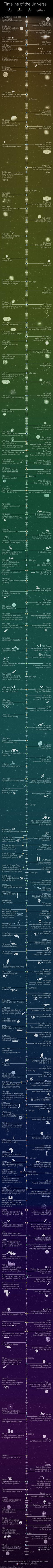 A quick and entertaining way to learn about the history and the far future of the Universe and the solar system.
