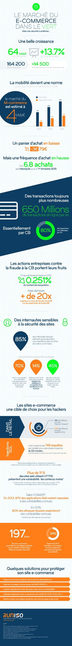 securite-sites-ecommerce-France