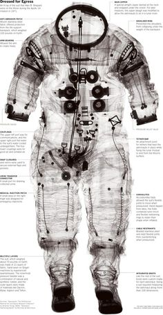 Annotated space suit x-ray
