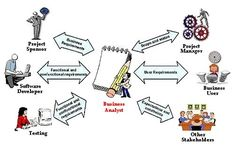 Business Analyst Training, Business Analysis Consulting