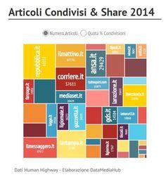 Le Testate più Social in Italia. #giornalismo #editoria #socialnetwork