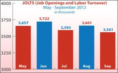 Job Openings & Turnover