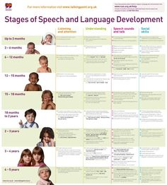 stages of speech and