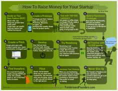 How to raise money for your startups