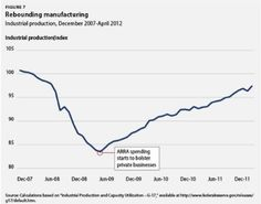 CHART: How The Recovery Act Boosted U.S. Manufacturing | ThinkProgress