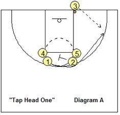 Plays - Out-of-Bounds Plays, Coach's Clipboard Basketball Coaching and Playbook Out-of-bound basketball play Tap Head One - Coach's Clipboard CoachingOut-of-bound basketball play Tap Head One - Coach's Clipboard Coaching Basketball Tricks, Basketball Rules, Basketball Practice, Basketball Plays, Basketball Workouts, Basketball Skills, Volleyball Drills, Volleyball Gifts, Coaching Volleyball