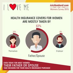#Survey shows that a #father / #spouse is the decision maker when it comes to #health #insurance . Make sure you take a wise for the #woman in your #family today!