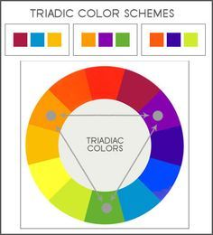 triad color -An equilateral triangle inscribed in the color circle describes three equidistant hues that compose a triadic color system. The triadic system is a classically balanced color scheme and is used by many artists and designers. Example: orange, green, and violet.