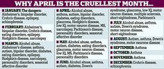 April is the cruellest month to be born according to statistics
