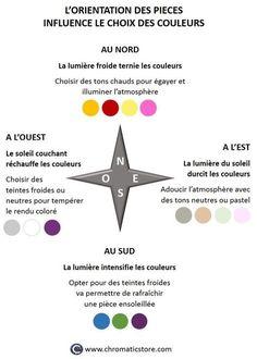 L'orientation des pièces (nord, sud, est ou ouest) influence le choix des couleurs. www.chromaticstore.com
