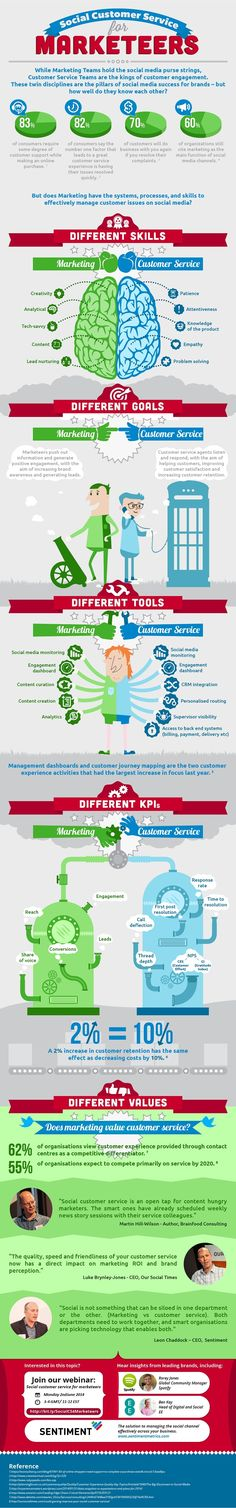 Social Customer Service for marketers - #SocialMedia #SocialNetworks #Infographic