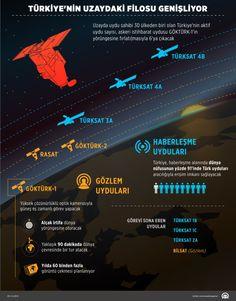 Uzayda uydu sahibi 30 ülkeden biri olan Türkiye'nin aktif uydu sayısı, askeri istihbarat uydusu GÖKTÜRK-1'in yörüngesine fırlatılmasıyla 6'ya çıkacak. Türkiye'nin, 3'ü (TÜRKSAT 3A, TÜRKSAT 4A, TÜRKSAT 4B) haberleşme, 2'si (GÖKTÜRK-2 ve RASAT) gözlem olmak üzere aktif 5 uydusu bulunuyor. ( Murat Usubaliev - Anadolu Ajansı )