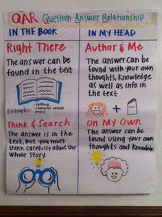 Here is my QAR anchor chart... Looking for more inspiration? Visit http://diaryofanurbanteacher.wordpress.com