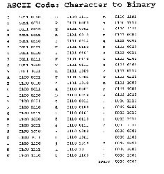Ascii binary table nerd alert pinterest tables search and alphabet - Ascii code table for alphabets ...