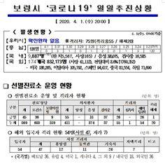 보령시 해외입국자 총 54명 격리 중, 하루 사이 두 배 증가,, 부여군, 추가 확진자 2명 발생 Periodic Table, Periodic Table Chart, Periotic Table